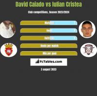 David Caiado vs Iulian Cristea h2h player stats