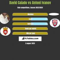 David Caiado vs Antoni Ivanov h2h player stats