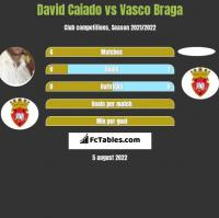 David Caiado vs Vasco Braga h2h player stats