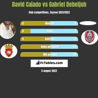 David Caiado vs Gabriel Debeljuh h2h player stats