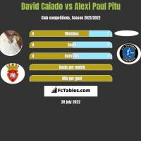 David Caiado vs Alexi Paul Pitu h2h player stats