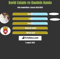 David Caiado vs Baudoin Kanda h2h player stats