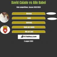 David Caiado vs Alin Babei h2h player stats
