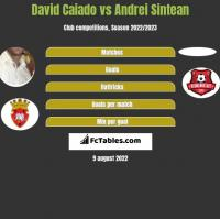 David Caiado vs Andrei Sintean h2h player stats
