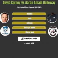 David Carney vs Aaron Amadi Holloway h2h player stats