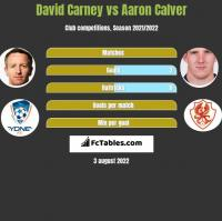 David Carney vs Aaron Calver h2h player stats