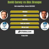 David Carney vs Alex Brosque h2h player stats