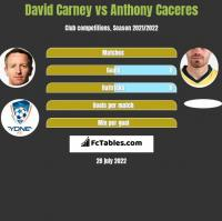 David Carney vs Anthony Caceres h2h player stats