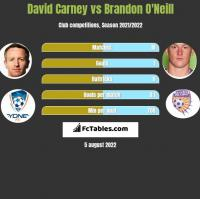David Carney vs Brandon O'Neill h2h player stats