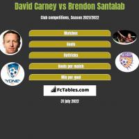 David Carney vs Brendon Santalab h2h player stats