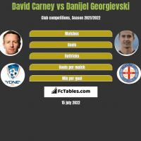 David Carney vs Danijel Georgievski h2h player stats