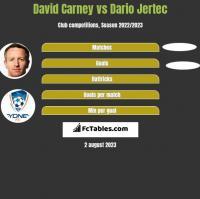 David Carney vs Dario Jertec h2h player stats