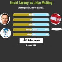 David Carney vs Jake McGing h2h player stats