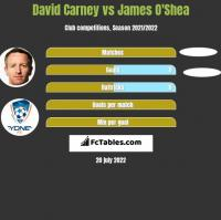 David Carney vs James O'Shea h2h player stats