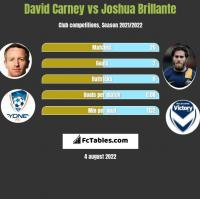 David Carney vs Joshua Brillante h2h player stats