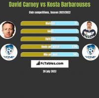 David Carney vs Kosta Barbarouses h2h player stats