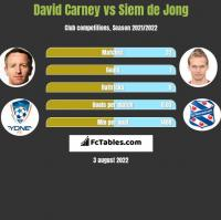 David Carney vs Siem de Jong h2h player stats