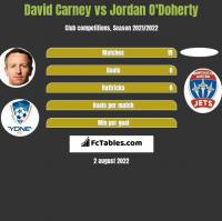 David Carney vs Jordan O'Doherty h2h player stats