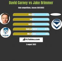 David Carney vs Jake Brimmer h2h player stats