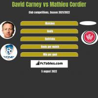 David Carney vs Mathieu Cordier h2h player stats