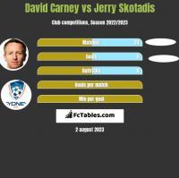 David Carney vs Jerry Skotadis h2h player stats