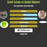 David Catala vs Daniel Mojsov h2h player stats