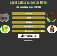 David Catala vs Hector Hevel h2h player stats