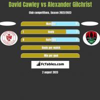 David Cawley vs Alexander Gilchrist h2h player stats