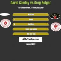 David Cawley vs Greg Bolger h2h player stats