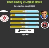 David Cawley vs Jordan Flores h2h player stats