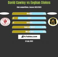 David Cawley vs Eoghan Stokes h2h player stats