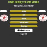 David Cawley vs Sam Warde h2h player stats