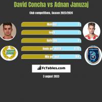 David Concha vs Adnan Januzaj h2h player stats