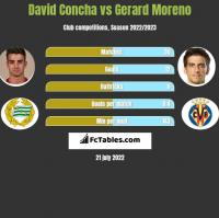 David Concha vs Gerard Moreno h2h player stats