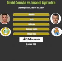 David Concha vs Imanol Agirretxe h2h player stats