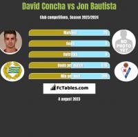 David Concha vs Jon Bautista h2h player stats