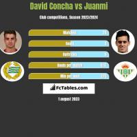 David Concha vs Juanmi h2h player stats