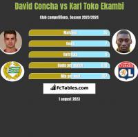 David Concha vs Karl Toko Ekambi h2h player stats