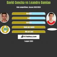 David Concha vs Leandro Damiao h2h player stats