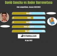 David Concha vs Ander Barrenetxea h2h player stats