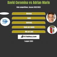 David Coromina vs Adrian Marin h2h player stats