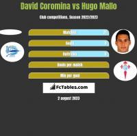 David Coromina vs Hugo Mallo h2h player stats