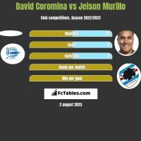David Coromina vs Jeison Murillo h2h player stats