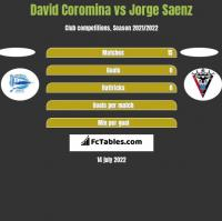 David Coromina vs Jorge Saenz h2h player stats