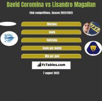 David Coromina vs Lisandro Magallan h2h player stats