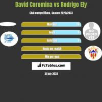 David Coromina vs Rodrigo Ely h2h player stats