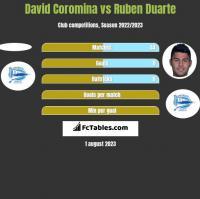 David Coromina vs Ruben Duarte h2h player stats