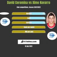 David Coromina vs Ximo Navarro h2h player stats