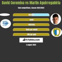 David Coromina vs Martin Aguirregabiria h2h player stats