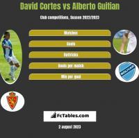 David Cortes vs Alberto Guitian h2h player stats